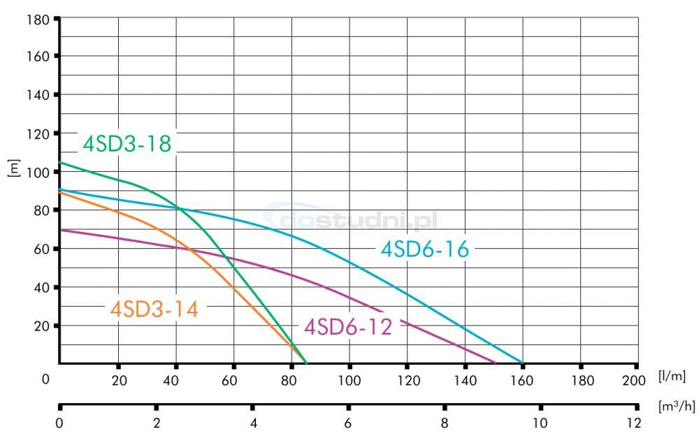 Charakterystyka pomp 4SD w wykonaniu tradycyjnym